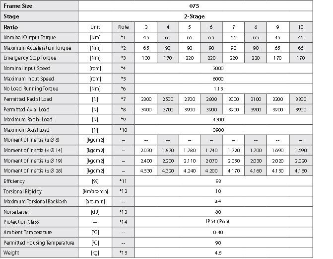 EVS075_S2_SPECS