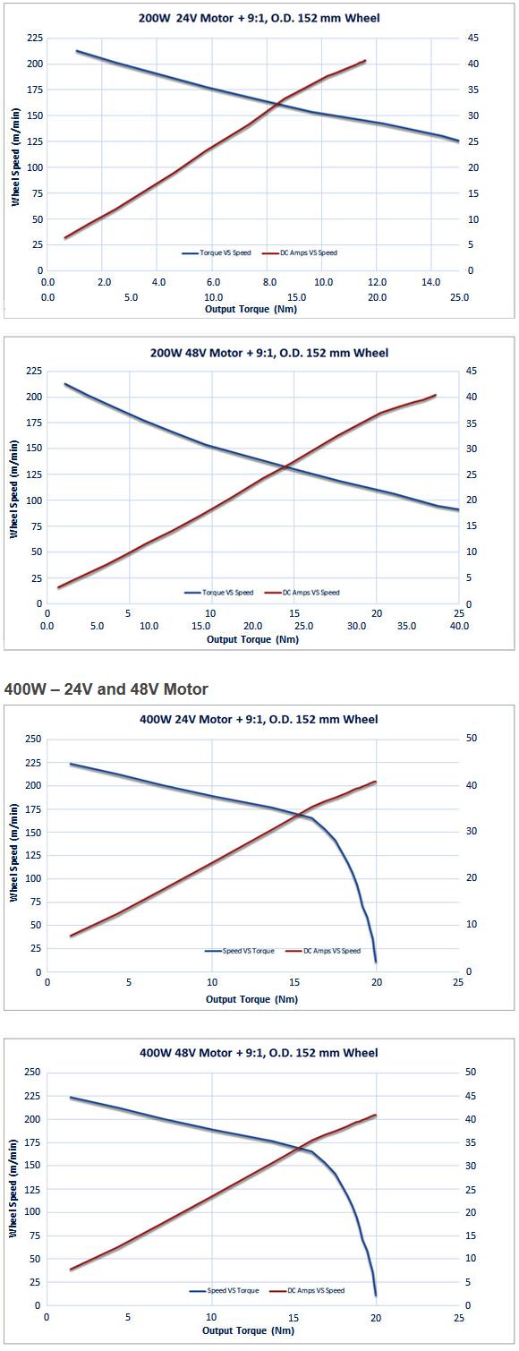 output-torque-36-N-m-motor-curve