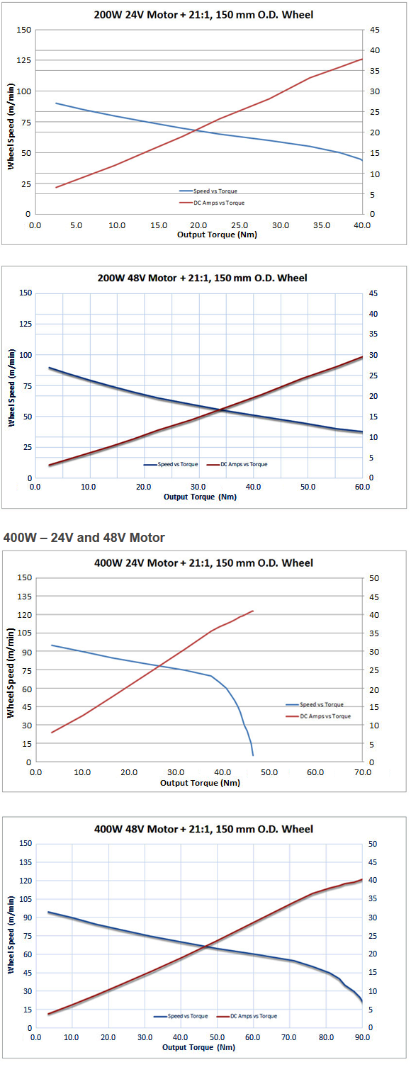 output-torque-42-N-m-motor-curve